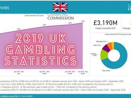 Ein Blick auf das Glücksspiel in Großbritannien
